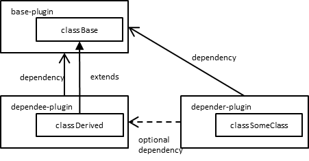 optional dependency example