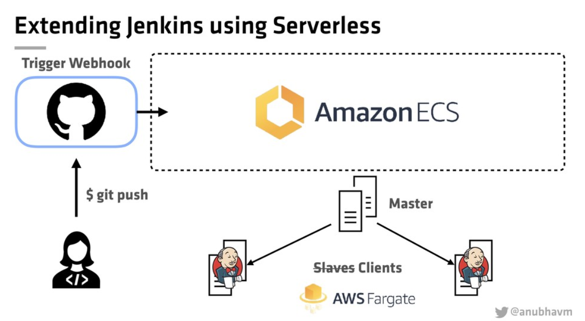 Building a Serverless CI/CD Pipeline with Jenkins