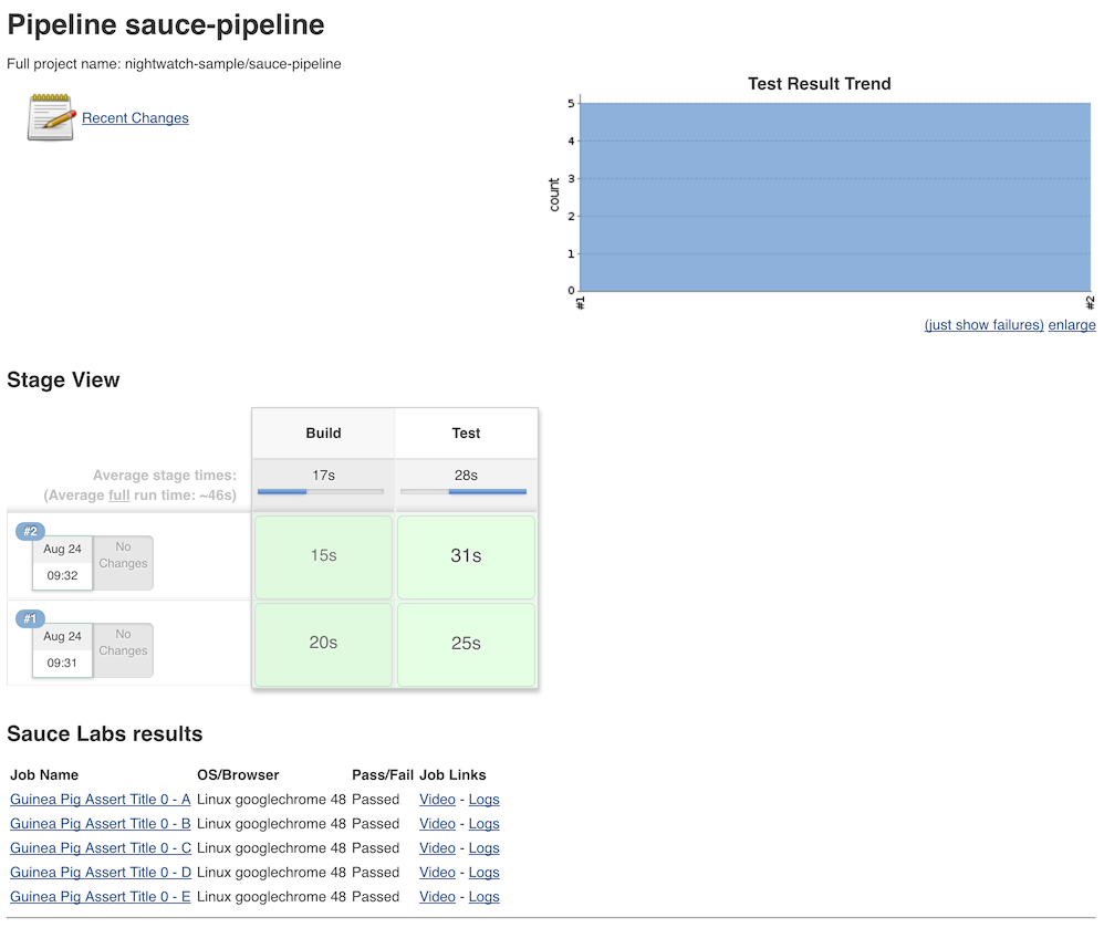"Pipeline Report for ""sauce-pipeline"" Branch"
