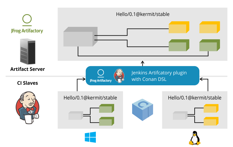 Continuous Integration for C/C++ Projects with Jenkins and Conan