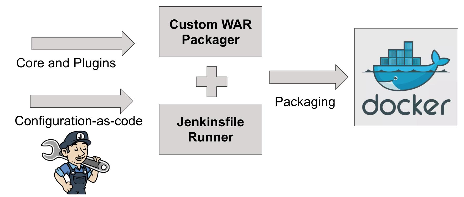 Custom WAR Packager build flow