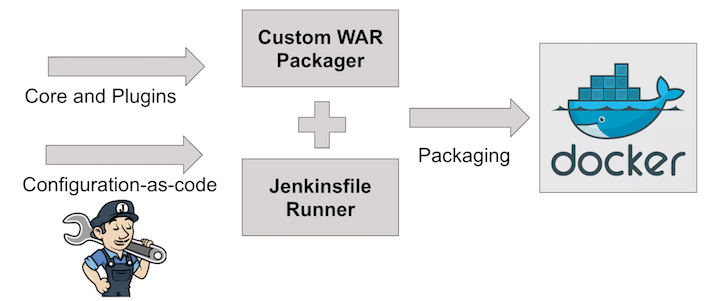 Custom WAR Packager build flow