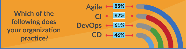 Agile, CD and DevOps practices