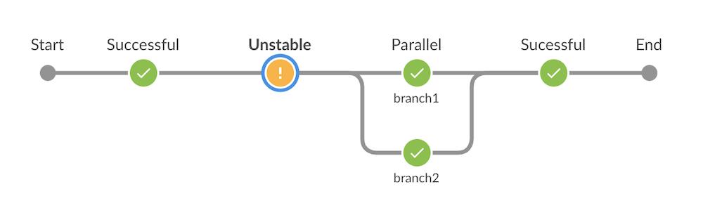 Jenkins Pipeline Stage Result Visualization Improvements