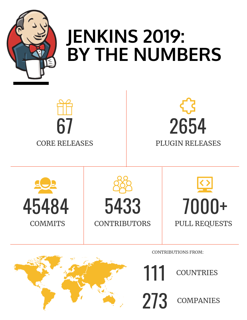 Jenkins 2019 in numbers