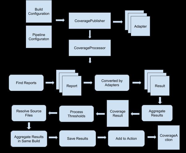 GSoC 2018  Code Coverage API Plugin