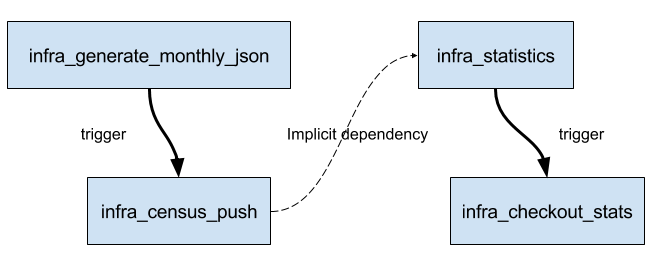 Migrating from chained Freestyle jobs to Pipelines