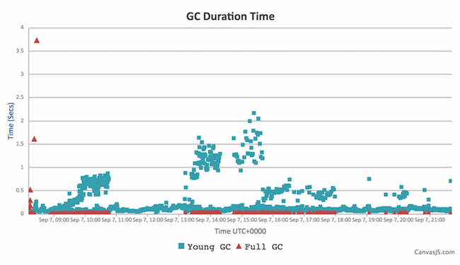 Instance B Jenkins GC duration - G1 - no explicit pauses