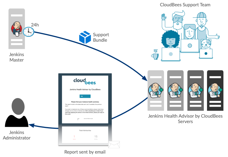 Jenkins Health Advisor by CloudBees overview