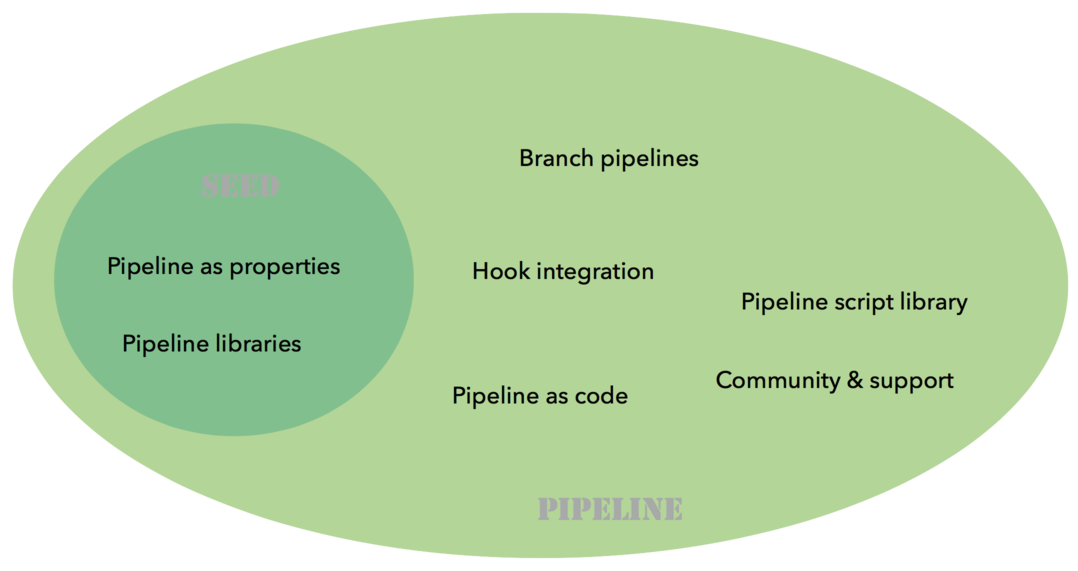 Seed and Pipeline