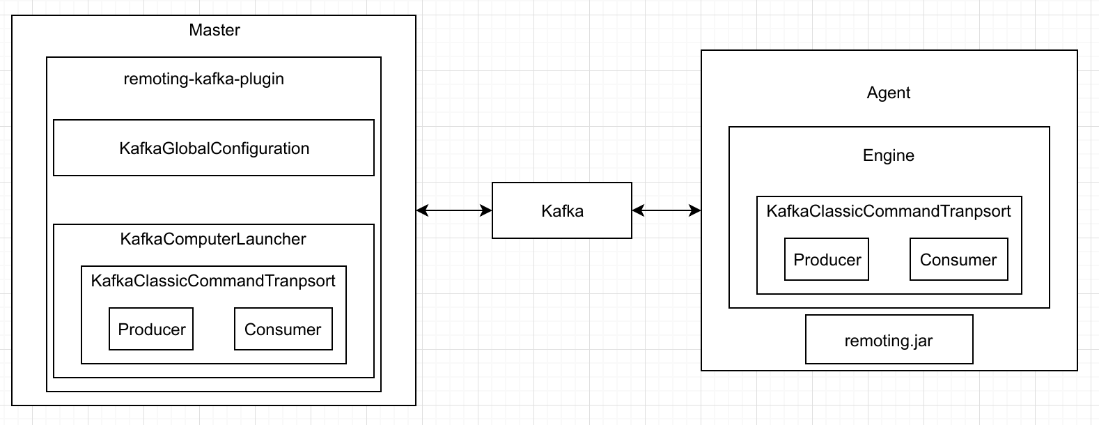 remoting kafka architecture