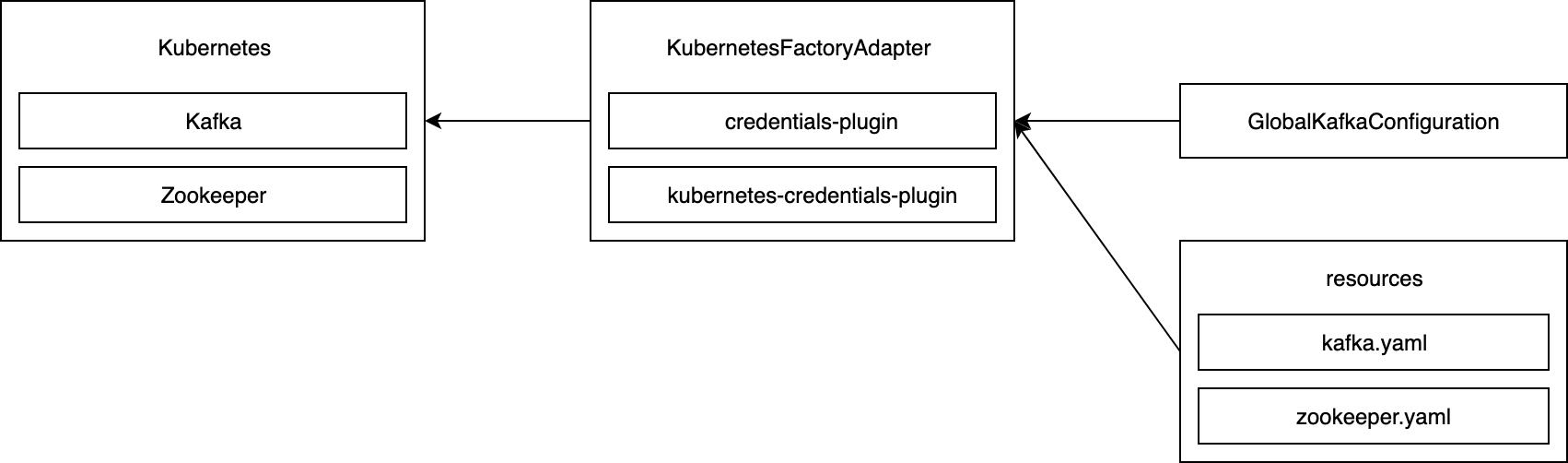 Kafka provisioning in Kubernetes architecture