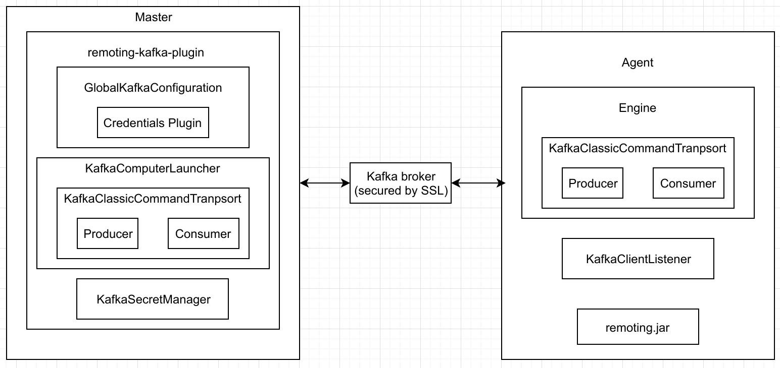 Remoting Kafka Plugin 1 0: A new method to connect agents